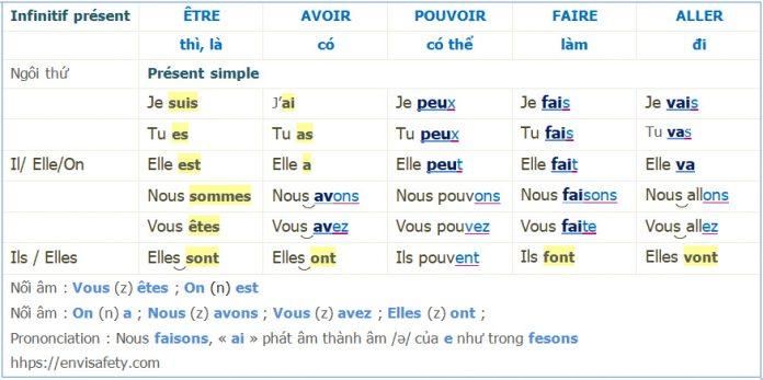 5 động từ tiếng Pháp phổ biến nhất ở thì hiện tại đơn