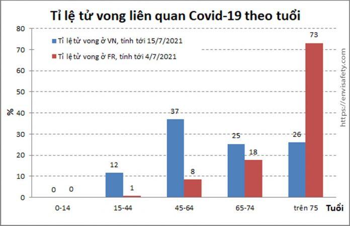 Tử vong liên quan COVID-19 theo tuổi ở Việt Nam, dựa trên dữ liệu 138 ca tử vong tính tới ngày 15/7/2021